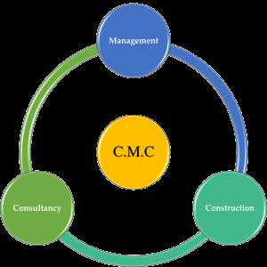 CMC-Diagram