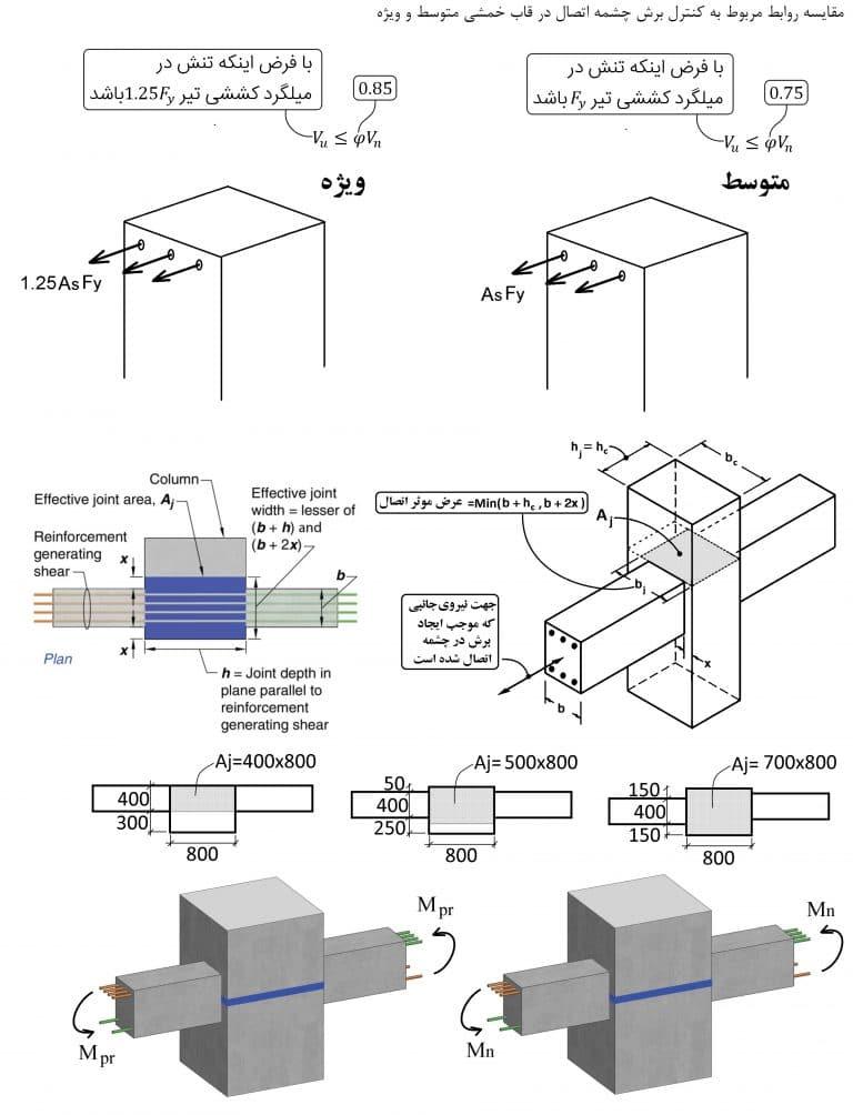 مقایسه کنترل برش چشمه اتصال در قاب خمشی متوسط و ویژه (برگرفته از جزوه دکتر حسین زاده اصل)